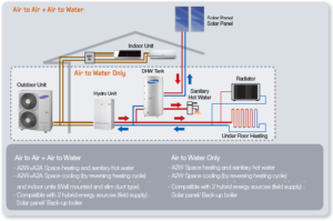 EHS TDM Air Source Heating System